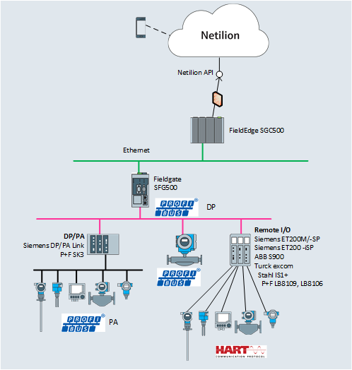 Netilion_Cloud_Computing_PROFIBUS