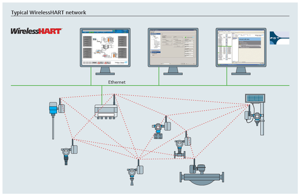 WirelessHART-Network