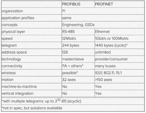 PROFIBUS-vs-PROFINET-1