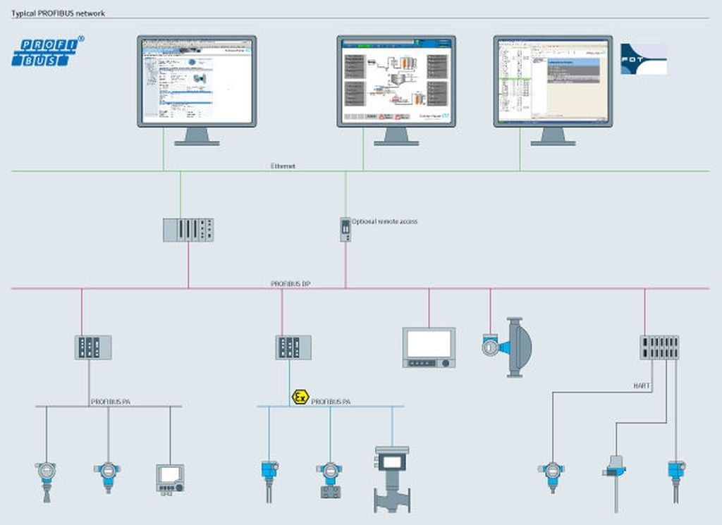 Everything About A Profibus Network And