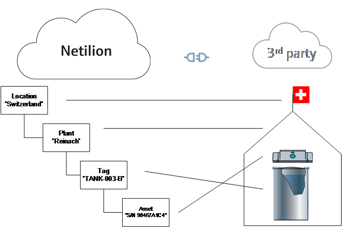 Netilion_project_example