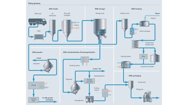 B_Milk_Process_en-1