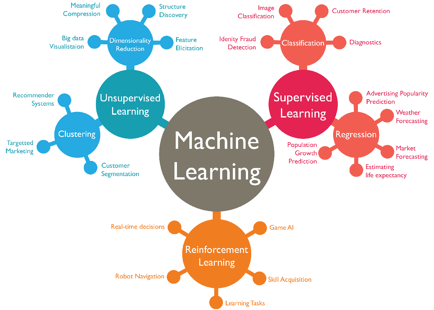 *Image via [Abdul Wahid](https://www.slideshare.net/awahid/big-data-and-machine-learning-for-businesses)*